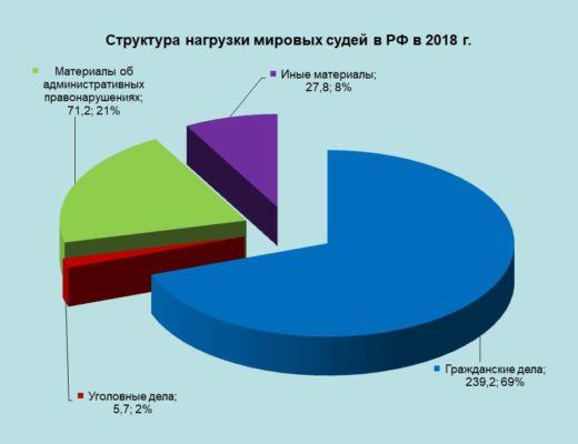 мировая юстиция нагрузка (2018 РФ)