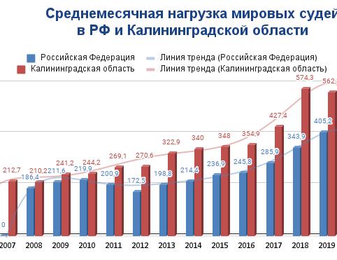 нагрузка МС в РФ и КО