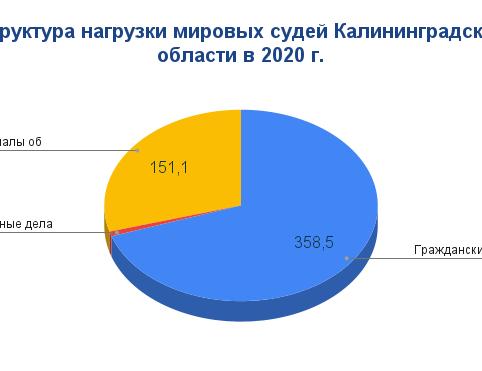 структура нагрузки МС в КО 2020 год